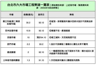 台北市六大市場弊案
